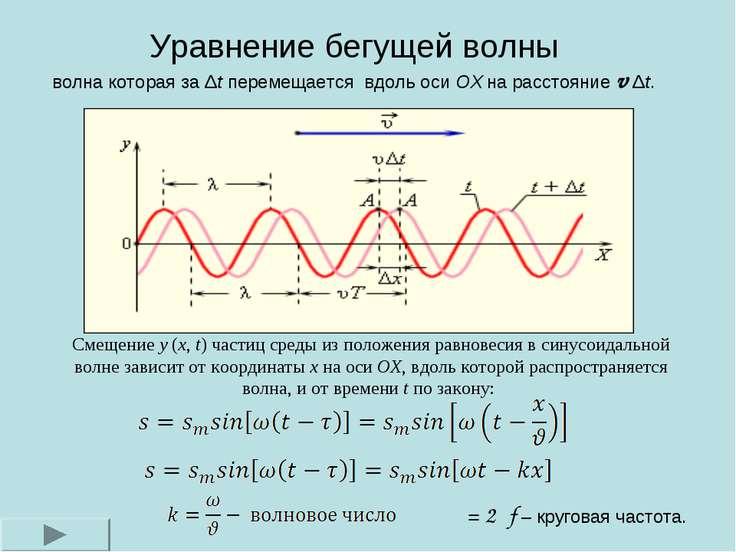 Смещение y(x,t) частиц среды из положения равновесия в синусоидальной волне...