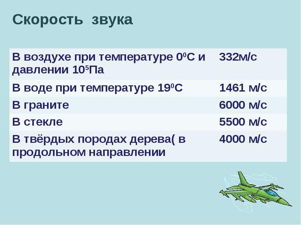 Скорость звука В воздухе при температуре 00С и давлении 105Па 332м/с В воде п...
