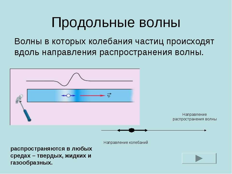 Продольные волны Волны в которых колебания частиц происходят вдоль направлени...