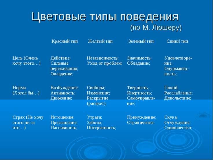 Цветовые типы поведения (по М. Люшеру)