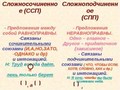 Сложносочиненное (ССП) Сложноподчиненное (СПП) - Предложения между собой РАВН...