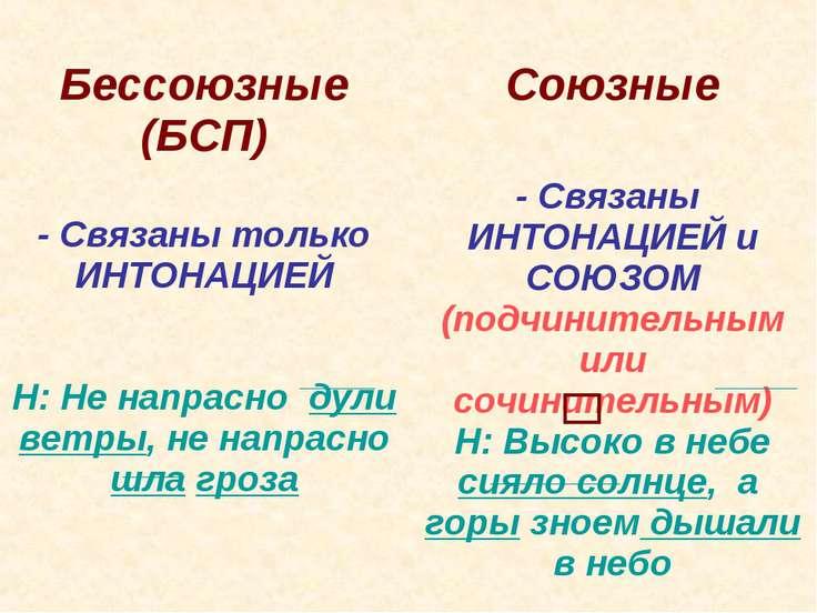 Бессоюзные (БСП) Союзные - Связаны только ИНТОНАЦИЕЙ Н: Не напрасно дули ветр...