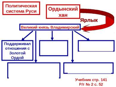 Политическая система Руси Ордынский хан Великий князь Владимирский Поддержива...