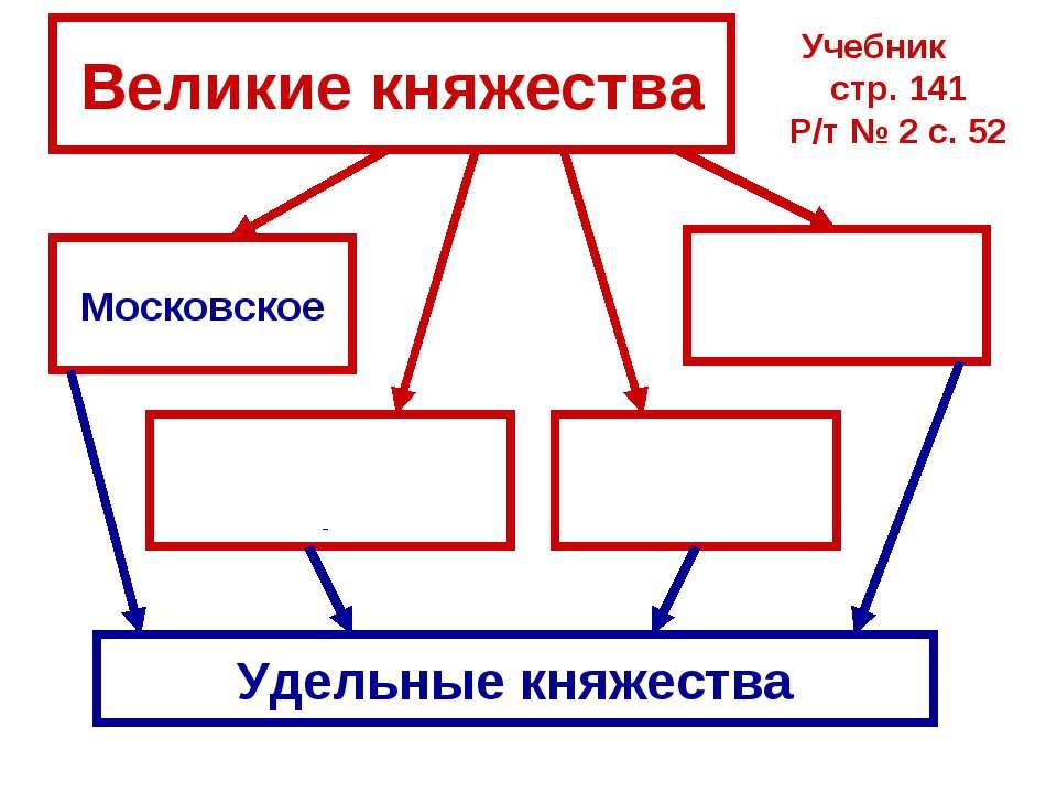 Великие княжества Московское Тверское Суздальско-Нижегородское Рязанское Удел...