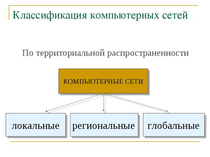 Классификация компьютерных сетей По территориальной распространенности