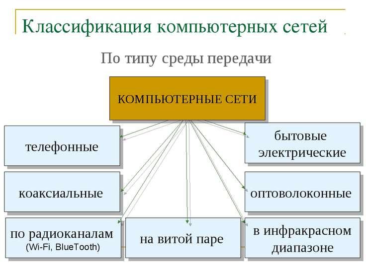 Классификация компьютерных сетей По типу среды передачи