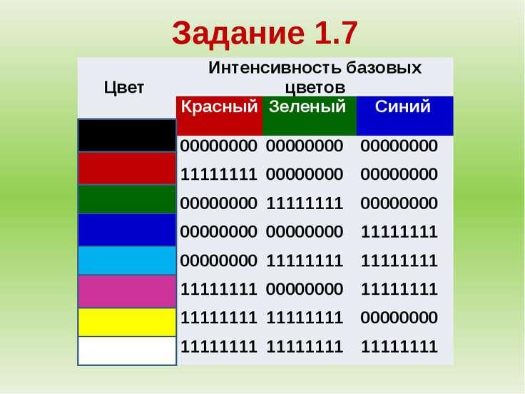 Задание 1.7 Цвет Интенсивность базовыхцветов Красный Зеленый Синий 00000000 0...
