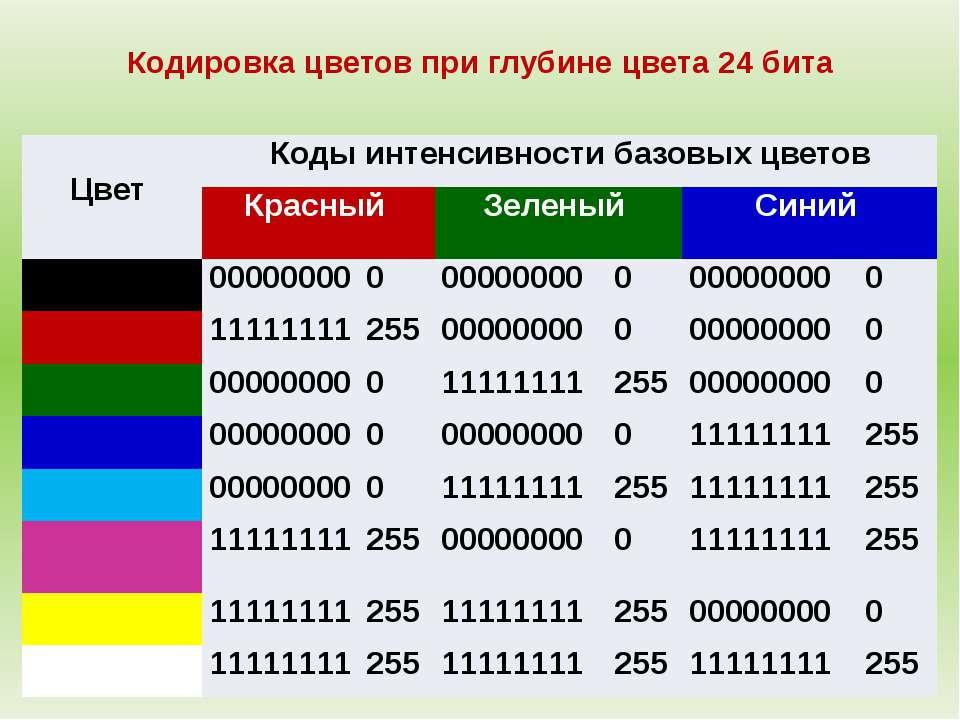 Кодировка цветов при глубине цвета 24 бита Цвет Коды интенсивности базовых цв...