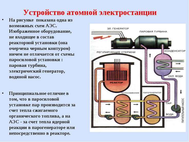 Устройство атомной электростанции На рисунке показана одна из возможных схем ...