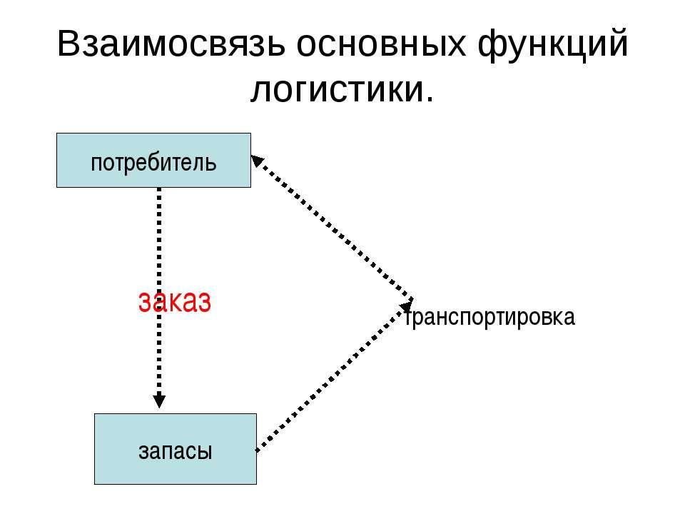 Взаимосвязь основных функций логистики. потребитель запасы транспортировка заказ
