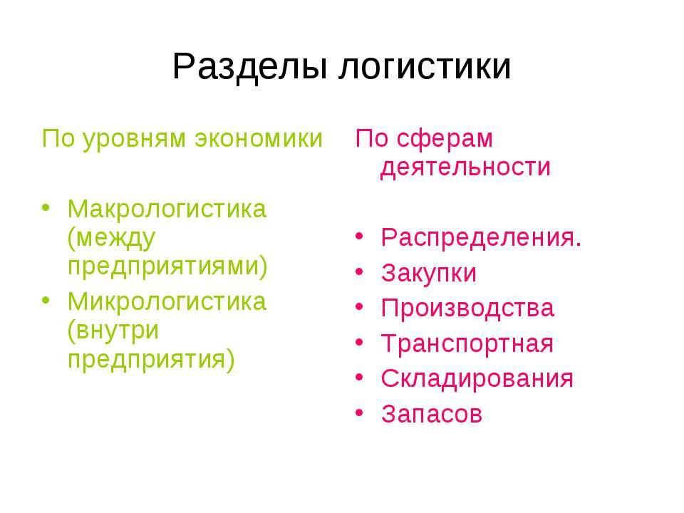 Разделы логистики По уровням экономики Макрологистика (между предприятиями) М...