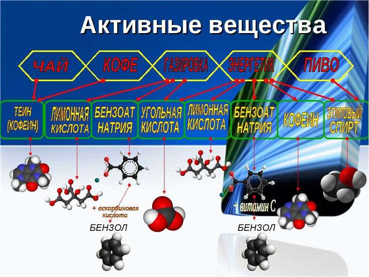 Активные вещества БЕНЗОЛ БЕНЗОЛ