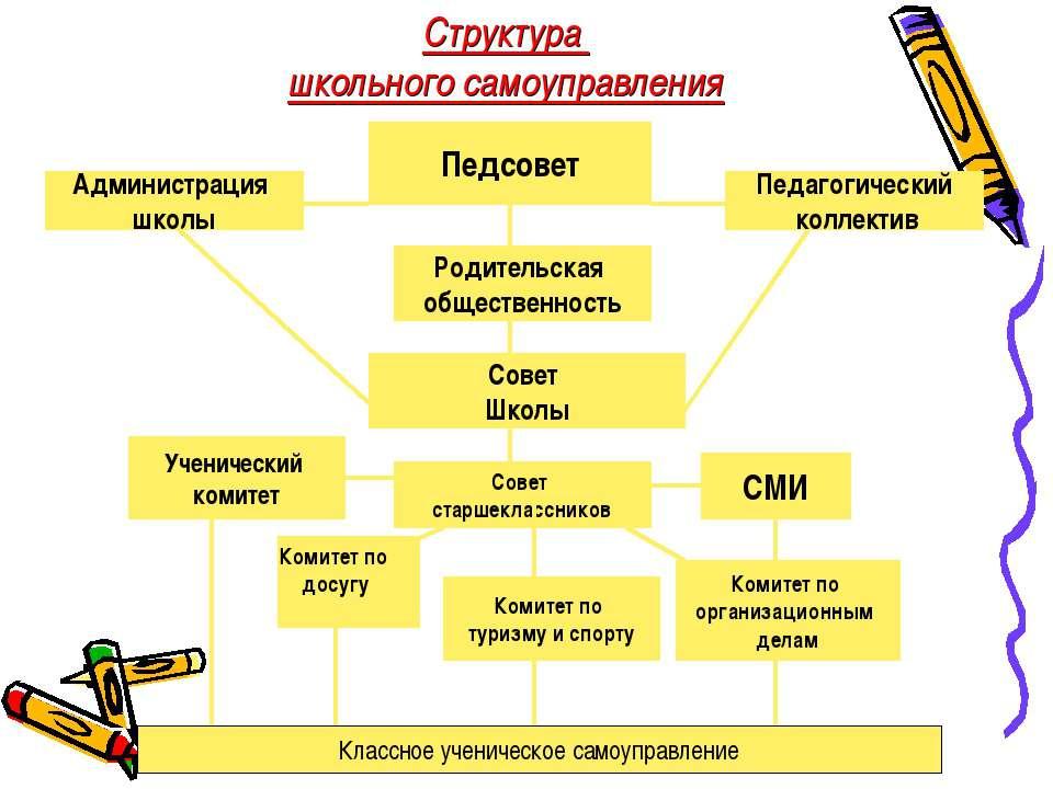 Администрация школы Совет Школы Педсовет Совет старшеклассников СМИ Структура...