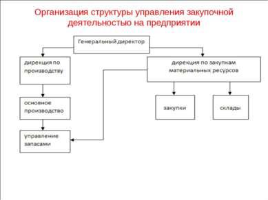 Организация структуры управления закупочной деятельностью на предприятии