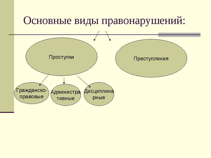 Основные виды правонарушений: Проступки Преступления Гражданско- правовые Адм...