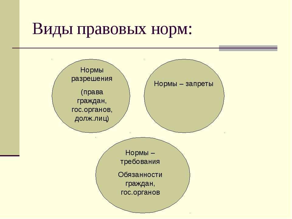 Виды правовых норм: Нормы разрешения (права граждан, гос.органов, долж.лиц) Н...