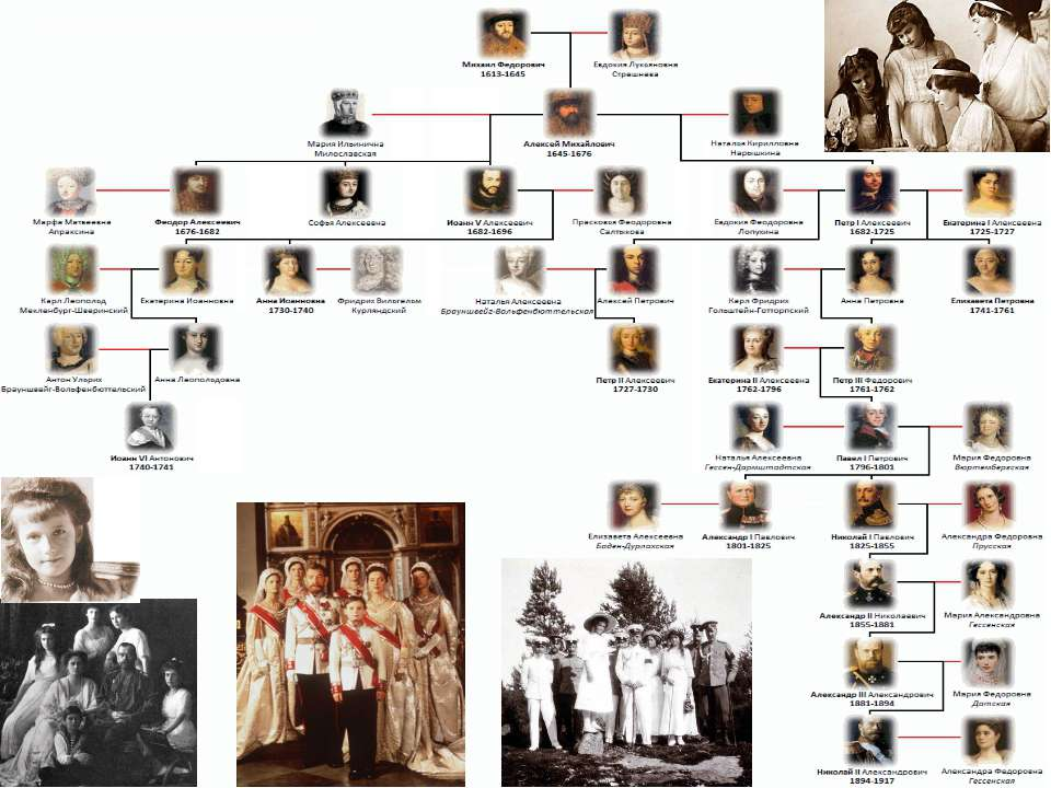 Династия Романовых