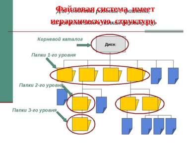 Для удобства работы с файлами, их располагают в папках (каталогах). Папки 1-г...