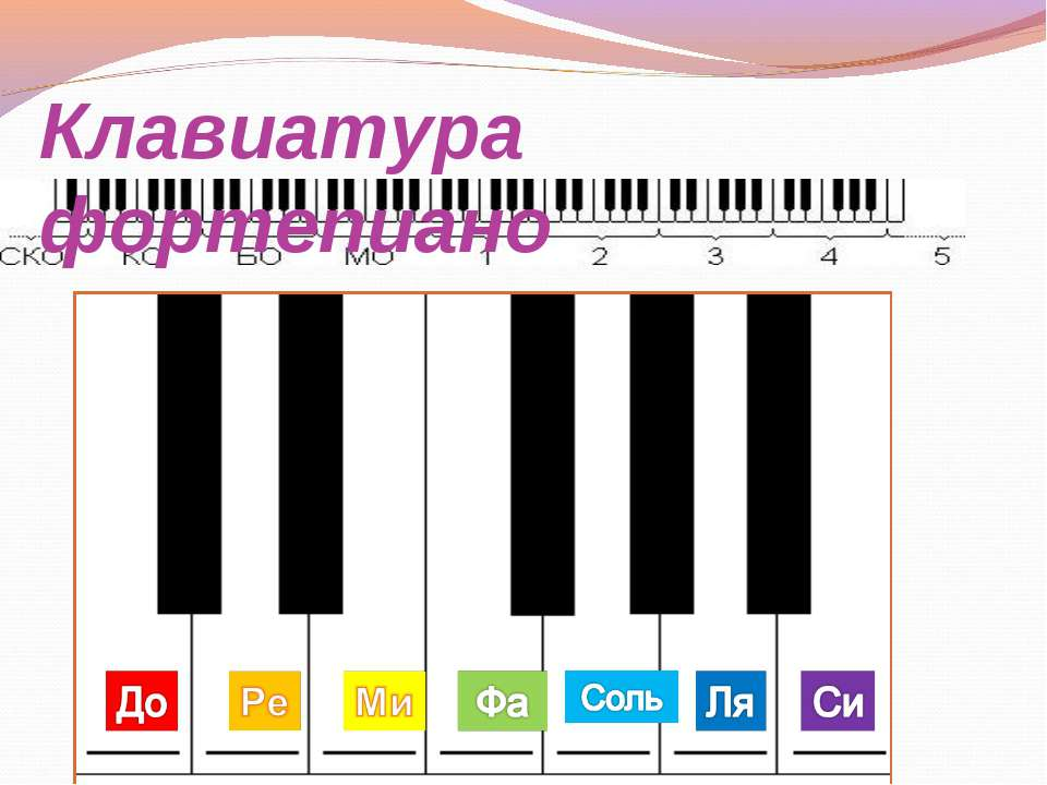 Клавиатура фортепиано