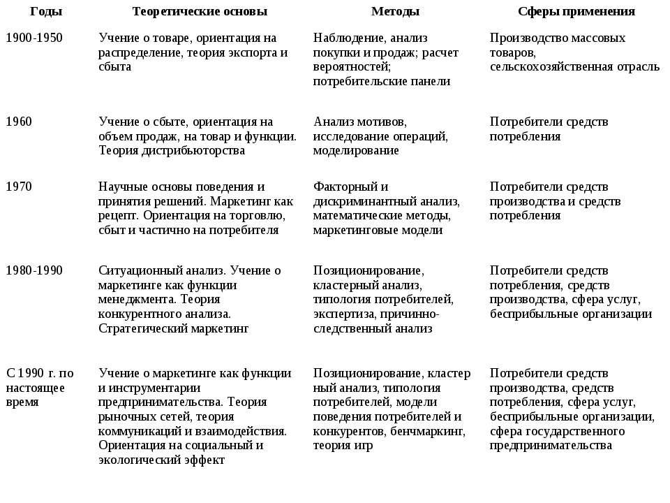 История маркетинга Годы Теоретические основы Методы Сферы применения 1900-195...