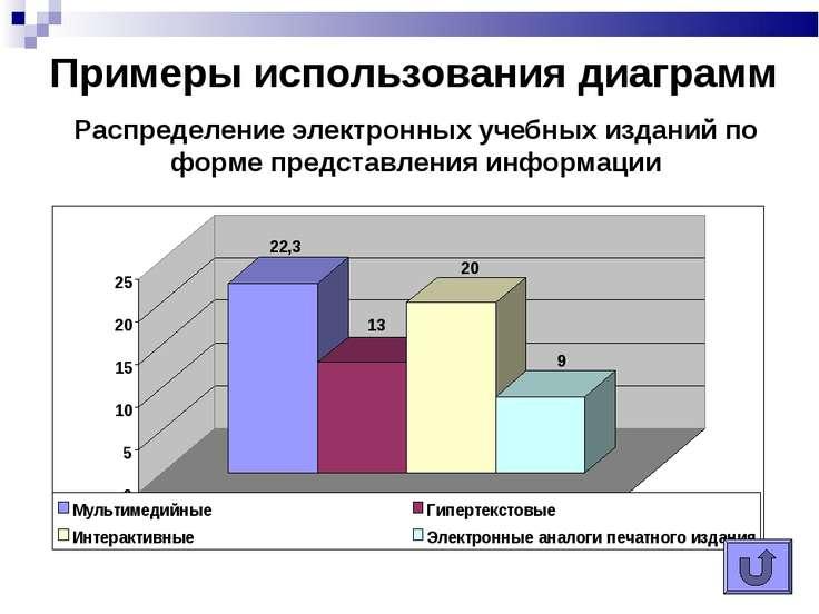 Примеры использования диаграмм Распределение электронных учебных изданий по ф...
