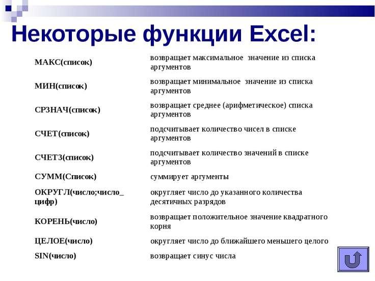 Некоторые функции Excel: МАКС(список) возвращает максимальное значение из сп...