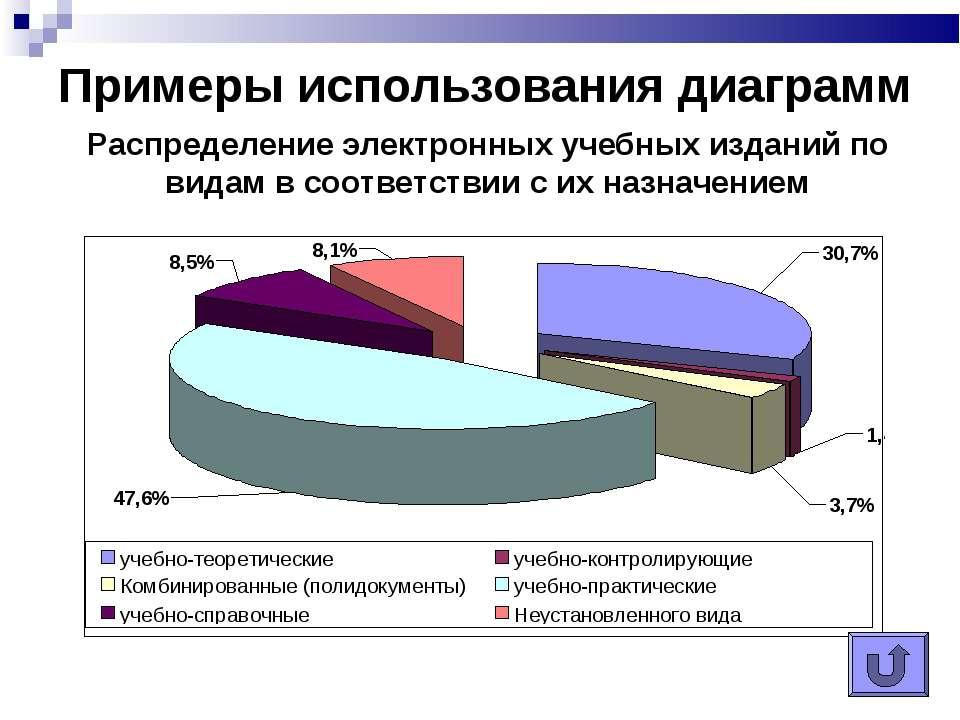 Примеры использования диаграмм Распределение электронных учебных изданий по в...