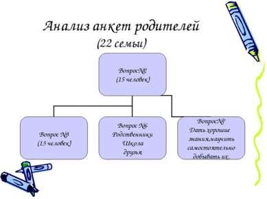Анализ анкет родителей (22 семьи)