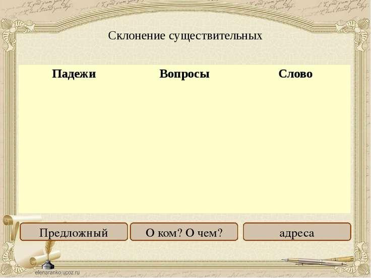 Склонение существительных Именительный Родительный Дательный Винительный Твор...