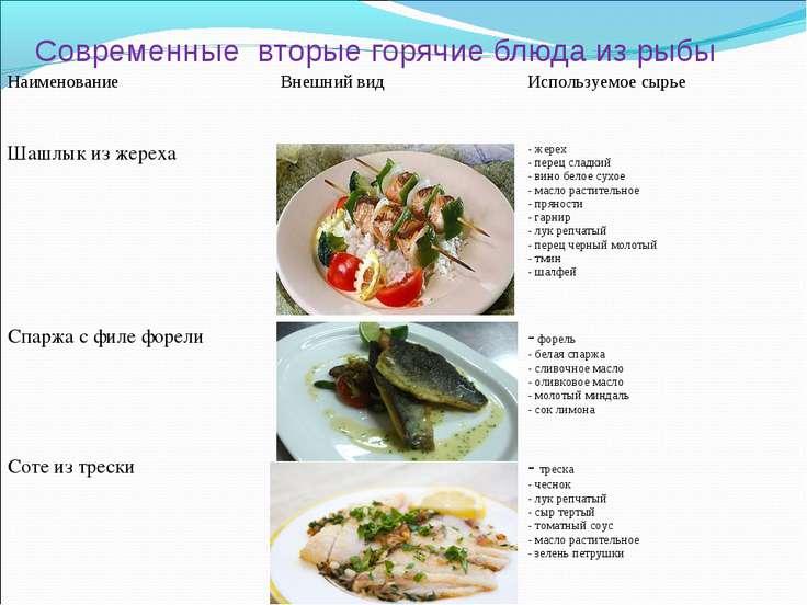 Современные вторые горячие блюда из рыбы Наименование Внешний вид Используемо...