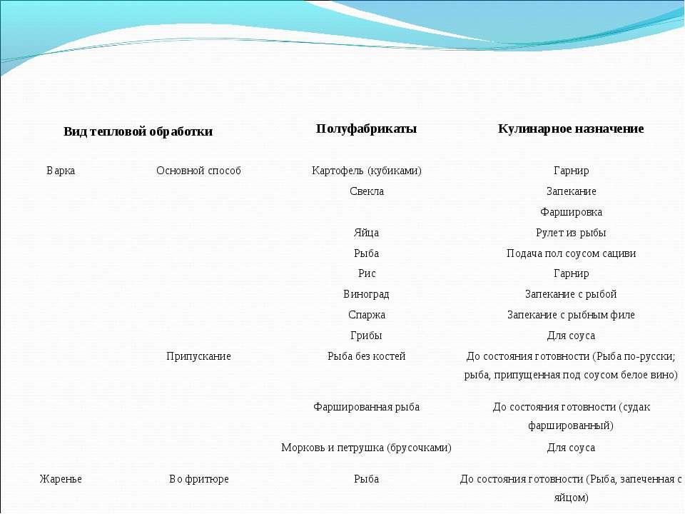 Вид тепловой обработки Полуфабрикаты Кулинарное назначение Варка Основной спо...