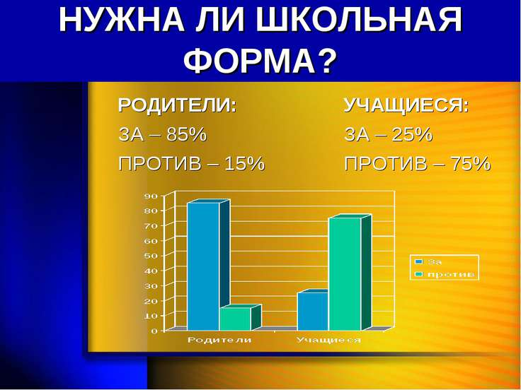 НУЖНА ЛИ ШКОЛЬНАЯ ФОРМА? РОДИТЕЛИ: ЗА – 85% ПРОТИВ – 15% УЧАЩИЕСЯ: ЗА – 25% П...
