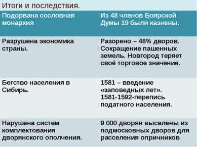 Итоги и последствия. Подорвана сословная монархия Из 48 членов Боярской Думы ...