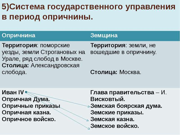 5)Система государственного управления в период опричнины. Опричнина Земщина Т...