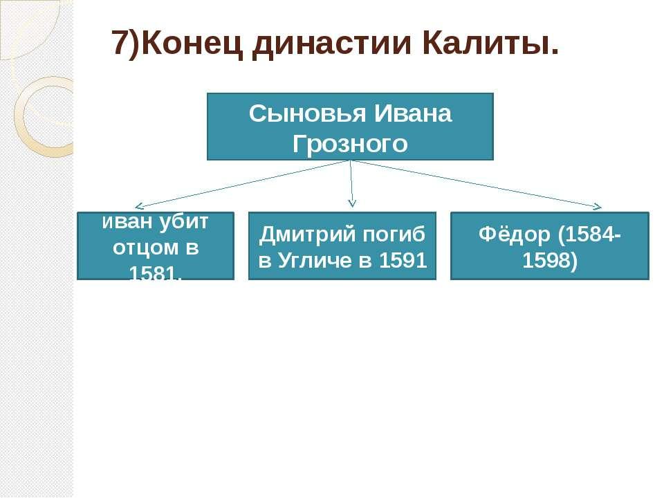 7)Конец династии Калиты. Сыновья Ивана Грозного Фёдор (1584-1598) Дмитрий пог...