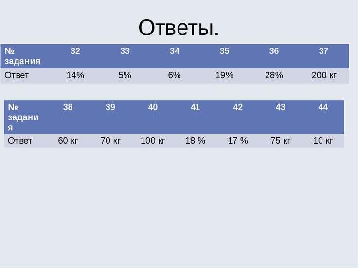 Ответы. № задания 32 33 34 35 36 37 Ответ 14% 5% 6% 19% 28% 200кг № задания 3...