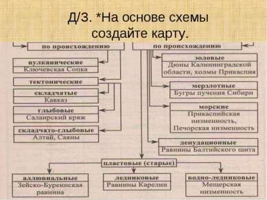 Д/З. *На основе схемы создайте карту.