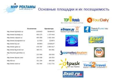 Основные площадки и их посещаемость  Посетители Просмотры http://www.tophote...