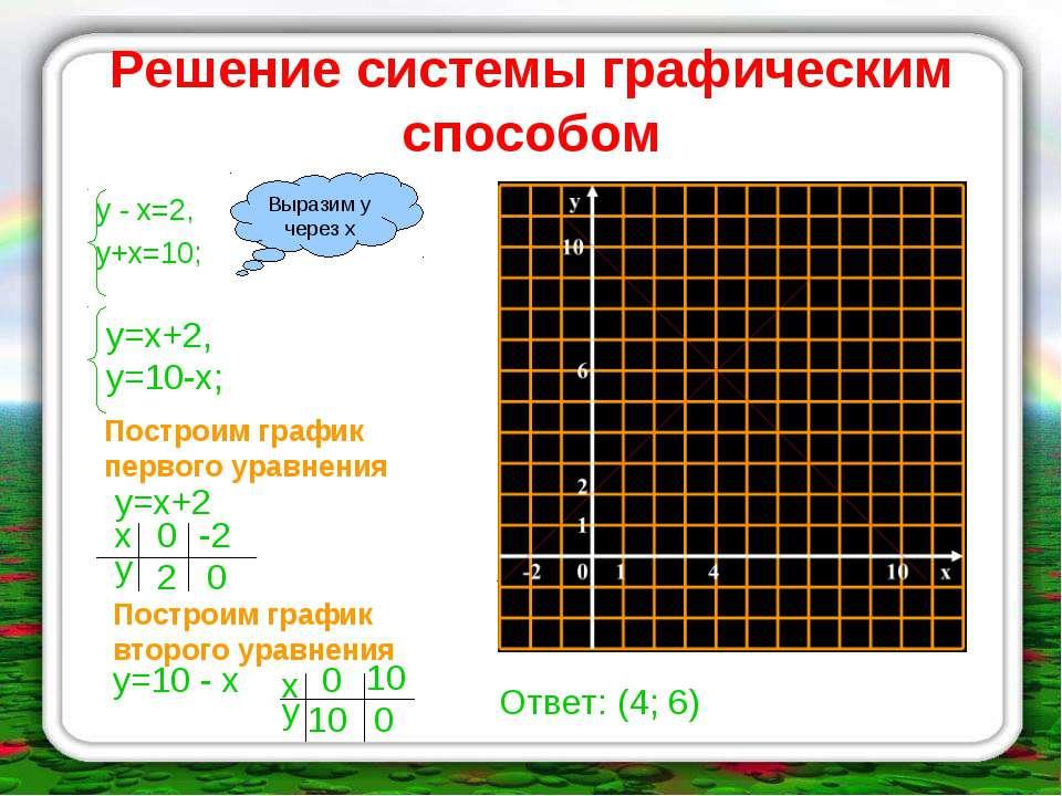 Решение системы графическим способом у - х=2, у+х=10; Выразим у через х у=х+2...