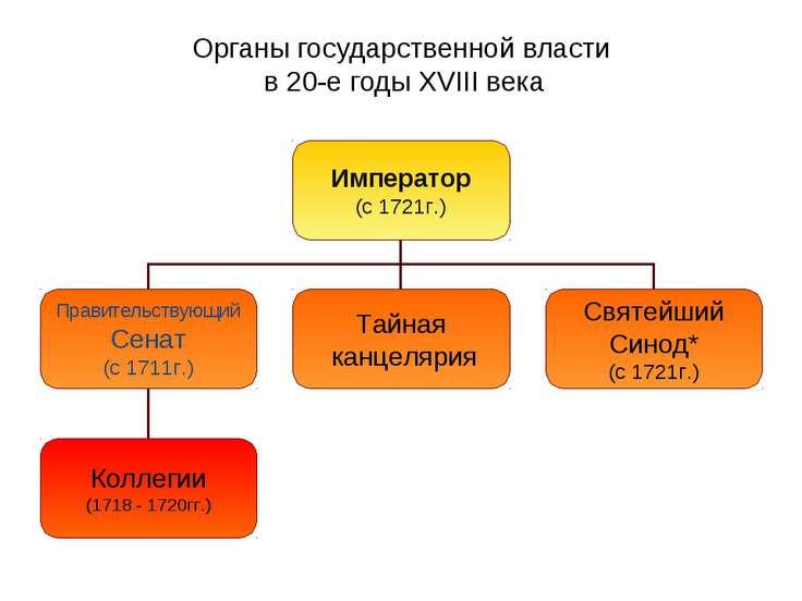 Органы государственной власти в 20-е годы XVIII века