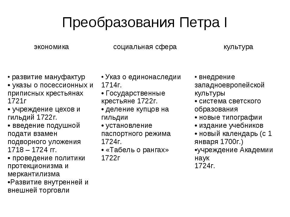 Преобразования Петра I экономика социальная сфера культура развитие мануфакту...