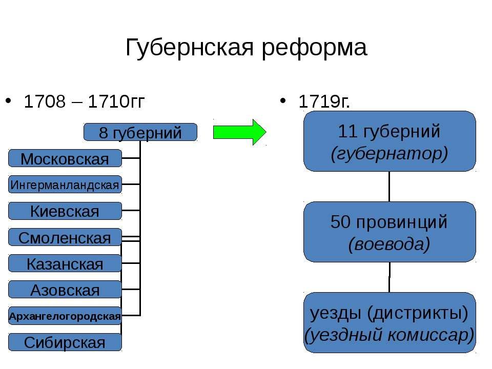Губернская реформа 1708 – 1710гг 1719г.