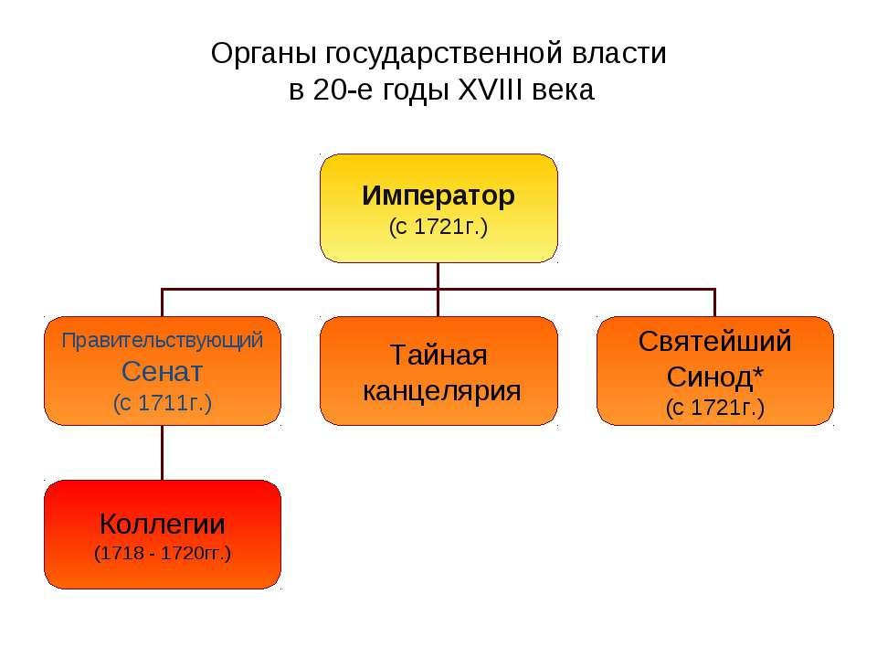 Половине во второй органы 18 управления шпаргалка государственного века.
