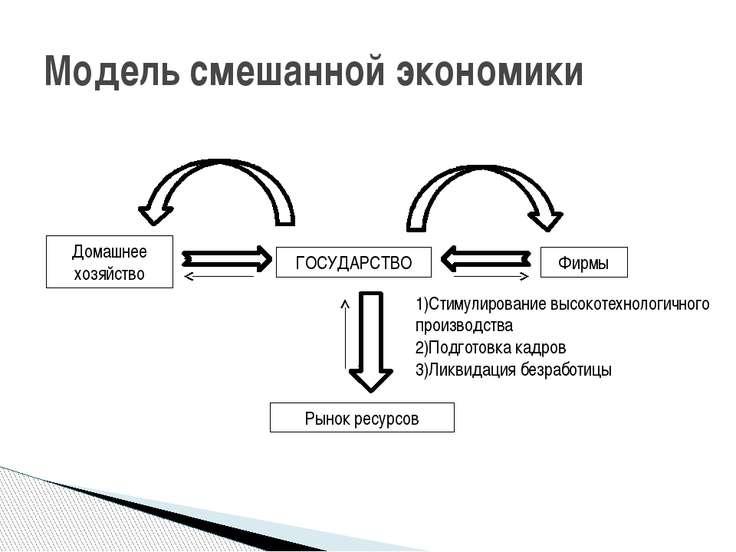 Модель смешанной экономики ГОСУДАРСТВО Домашнее хозяйство Фирмы Рынок ресурсо...