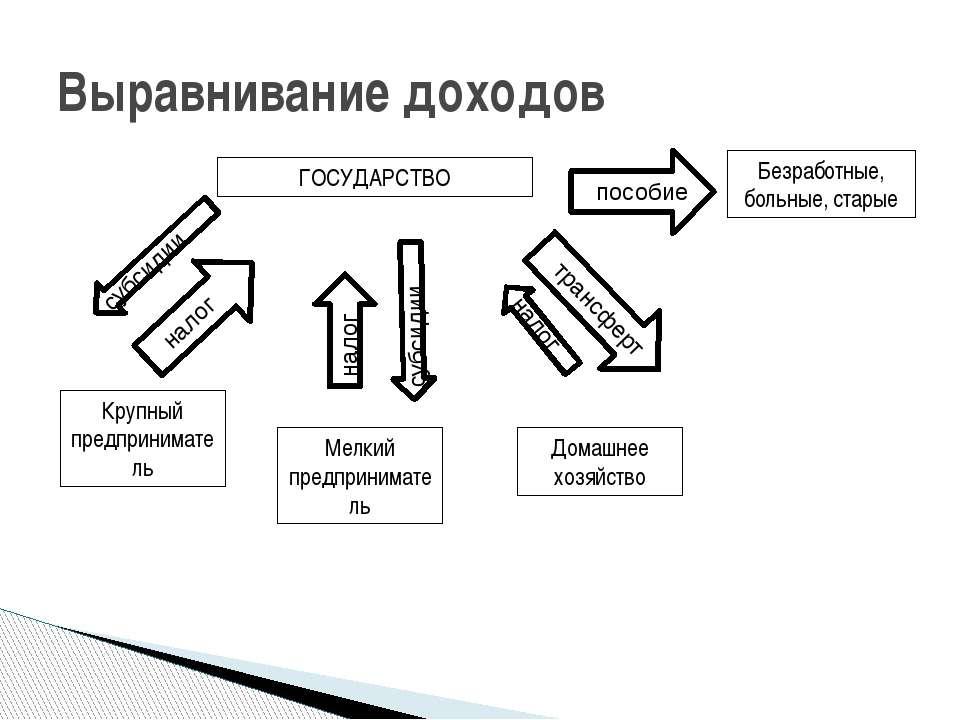 Выравнивание доходов Крупный предприниматель Мелкий предприниматель Домашнее ...