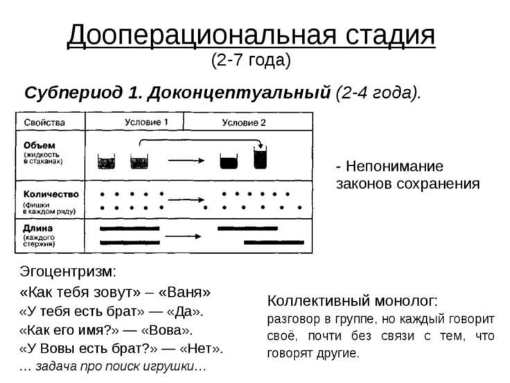 Дооперациональная стадия (2-7 года) Субпериод 1. Доконцептуальный (2-4 года)....
