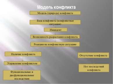 Модель конфликта Модель (природа) конфликта База конфликта (конфликтная ситуа...