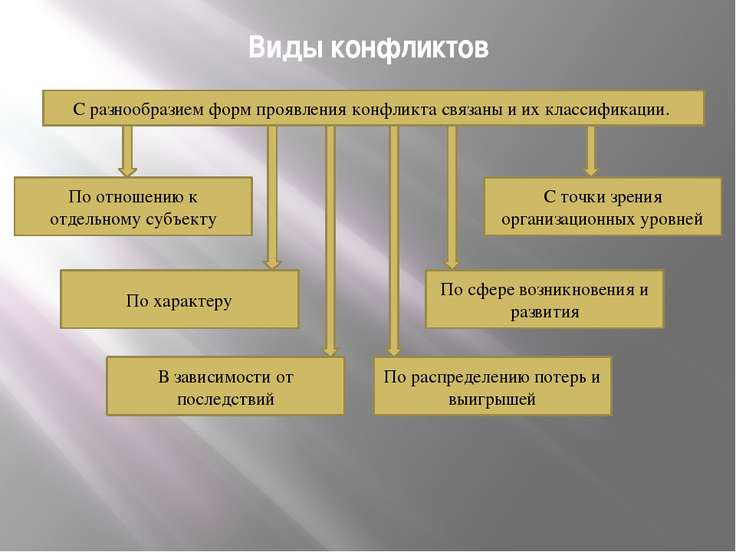 Виды конфликтов С разнообразием форм проявления конфликта связаны и их класси...