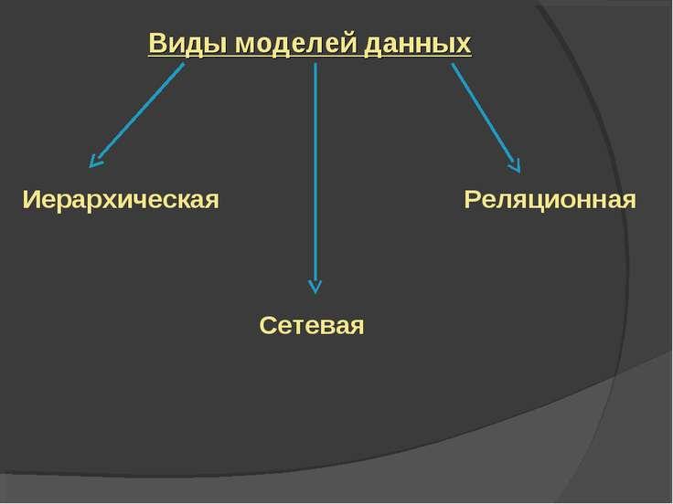 Виды моделей данных Иерархическая Сетевая Реляционная