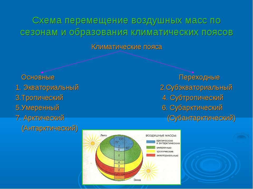 Схема перемещение воздушных масс по сезонам и образования климатических поясо...
